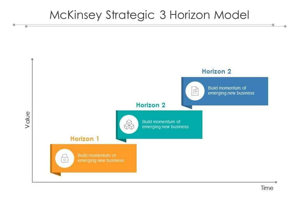 McKinsey's Strategic Horizons